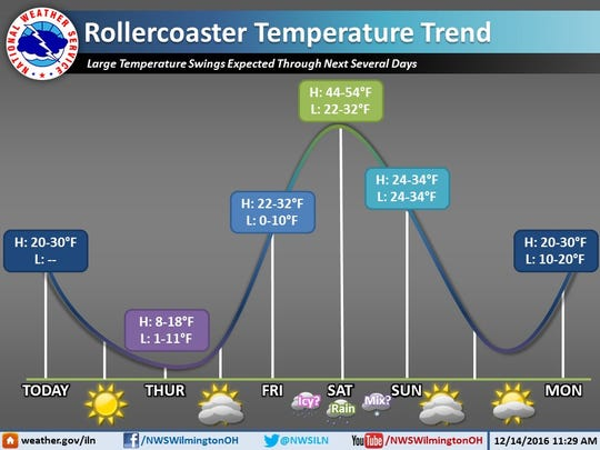 National Weather Service temperature trend graphic