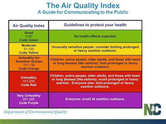 The Division of Air Quality releases daily color coded air quality reports.