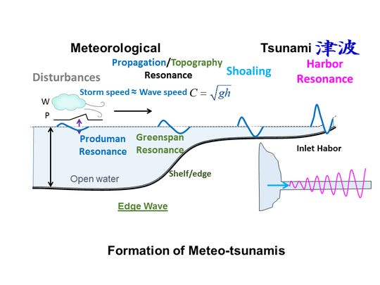 This graph shows how meteotsunamis can form on the Great Lakes. An intense storm pushes down on the lake at one end, displacing water. The resulting wave gains energy, size and strength as it moves across the lake, particularly as it nears shore on the other side.