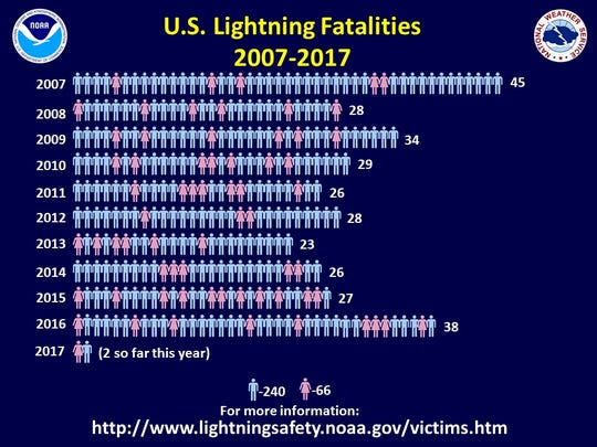 Lightning fatalities reported across the nation for