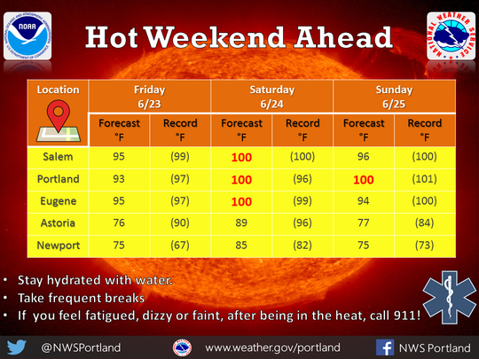 Hot conditions expected this weekend.