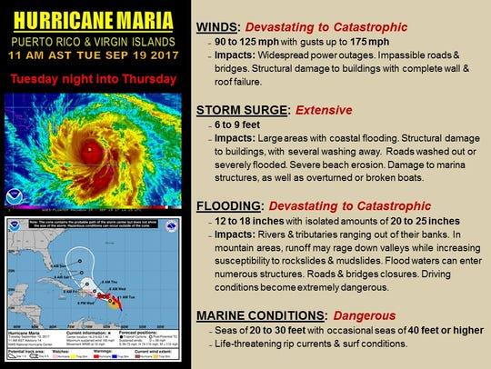 Expected hazards to Puerto Rico from Hurricane Maria