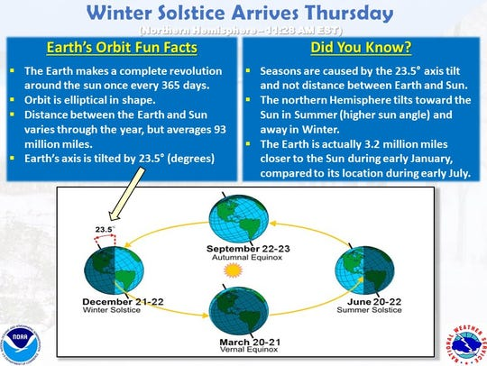 The winter solstice happens late Thursday morning.