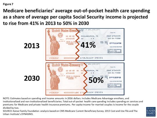 Average out-of-pocket health care spending for Medicare