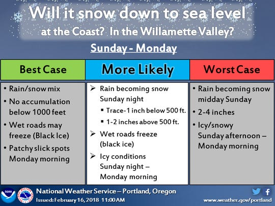 This National Weather Service graphic lays out the scenarios for snow in Salem and other valley floor cities.
