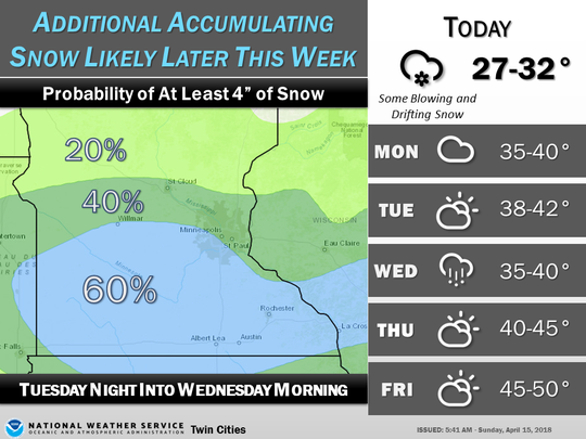 More possible accumulation for Tuesday and Wednesday in Minnesota.