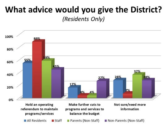 The results of one of the questions on a survey of Gillett School District residents in April.