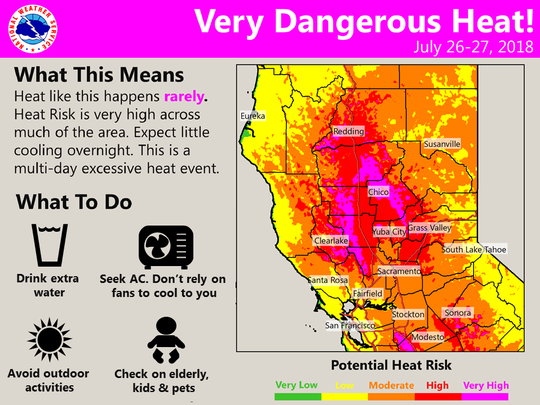 The National Weather Service in Sacramento issued a Hazardous Heat Warning through Friday at 8 p.m., but the warning will likely be extended through the weekend.