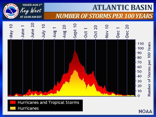 One-hundred-year average of storms in the Atlantic