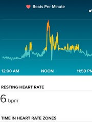 A screenshot of a patient's Fitbit activity tracker shows his heart rate spiked around the same time as his seizure earlier in the day. Doctors at Our Lady of Lourdes Medical Center in Camden were able to safely shock his heart back to normal rhythms, after viewing the data on his smartphone.