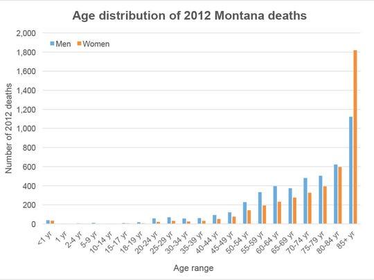 1-AgeDistribution