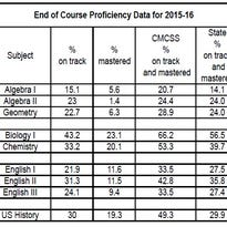 CMCSS academic results