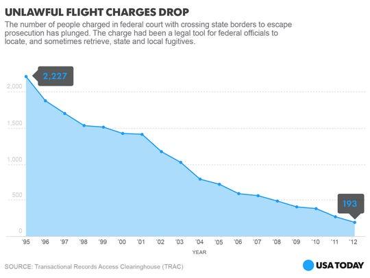 unlawful-flights-online_One