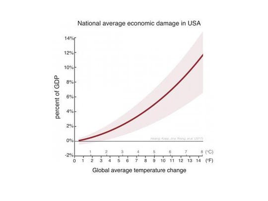 The national average economic damage in the U.S. due
