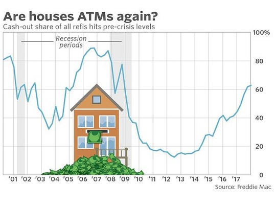 The percentage of all refinancing activity related