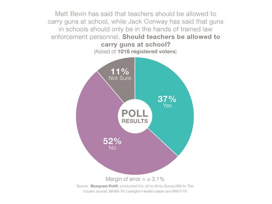 The majority of voters believe teachers should not
