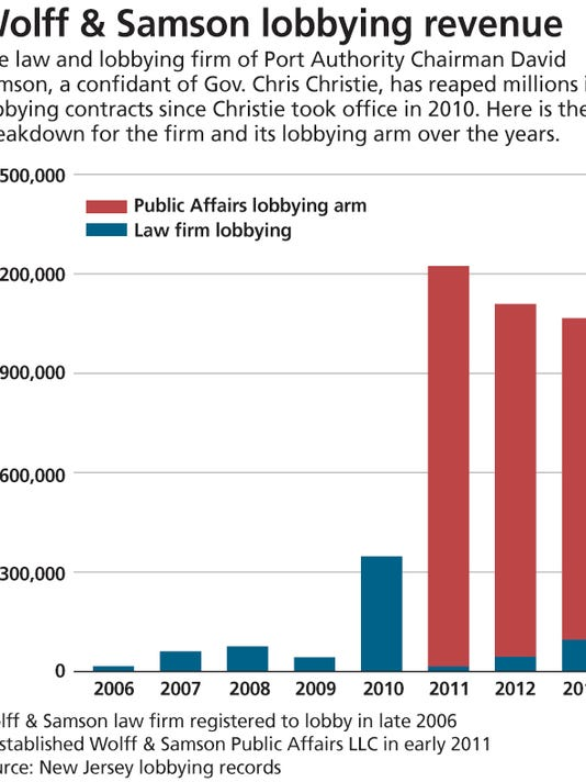 0309LOBBYINGCHART.jpg