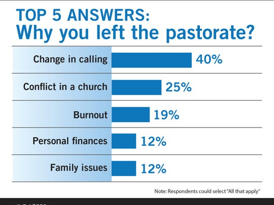 LifeWay Research surveyed 734 former senior pastors who left the pastorate before retirement age in four Protestant denominations. The online survey was conducted Aug. 11 through Oct. 2, 2015.