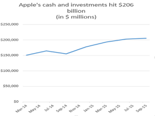 Apple's cash continues to surge.
