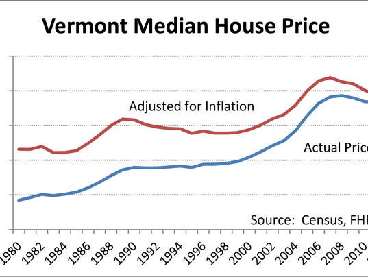 Sept 4 VT housing price in boom and bust.jpg
