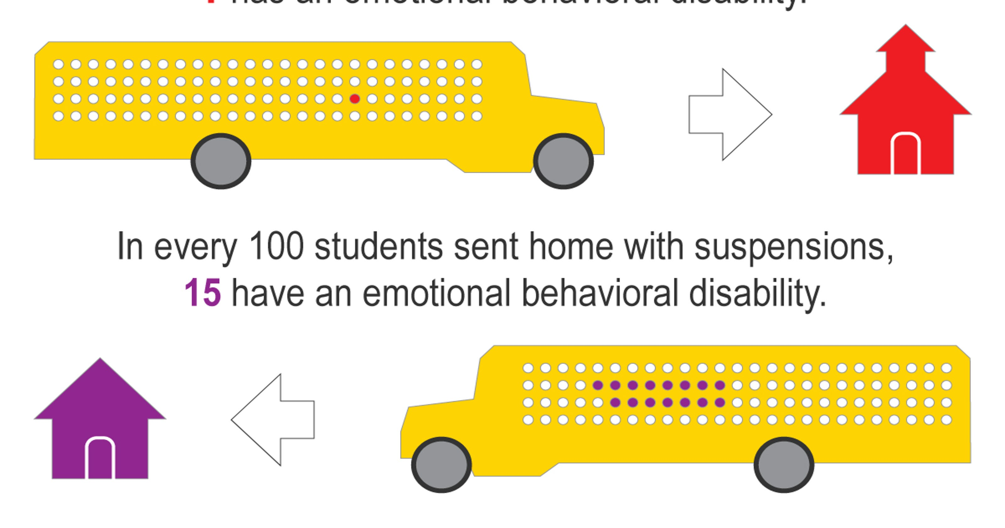 Students With Disabilities Suspended >> Kids With Disabilities Suspended More Often