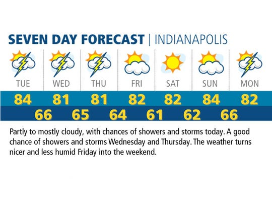 Seven Day Forecast