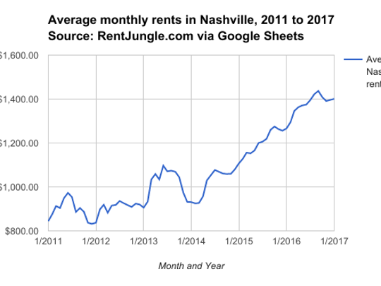 Average monthly rents in Nashville increased by more than 60 percent from 2011 to 2017.