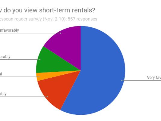 Short-term rental survey