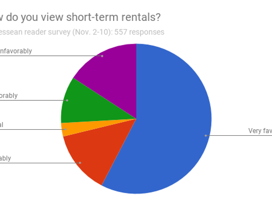 Short-term rental survey