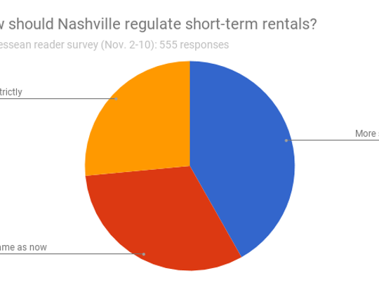 In a Tennessean survey, 41.8 percent of respondents