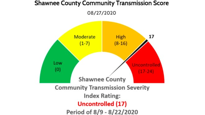 "The Shawnee County Health Department has labeled the community's transmission of COVID-19 between Aug. 8 and Aug. 22 as ""uncontrolled,"" indicating increased spread of the virus."