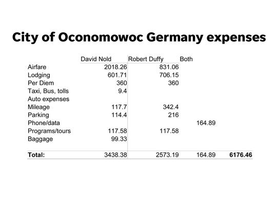 Expense reports filed with the city of Oconomowoc showed