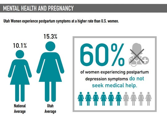 An infographic from the Utah Women and Leadership Project shows the widespread problem of postpartum depression in the state.