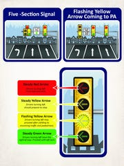 A graphic from PennDOT illustrates what a blinking yellow arrow traffic signal would look like and how it would function.