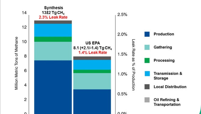 This Environmental Defense Fund chart, presented at a press conference Thursday, states that production of natural gas results on most of the methane that is released into the atmosphere. EDF claims the Environmental Protection Agency is underestimating the amount of methane released during 2015 by 60 percent.