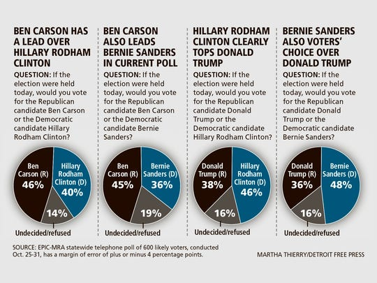 Ben Carson leads other candidates in a Michigan presidential