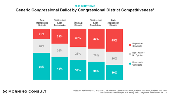 A breakdown of the generic Congressional ballot  based on congressional district competitiveness.