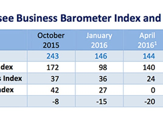636125757484689533-TN-Business-Barometer-chart-Oct2016.jpg