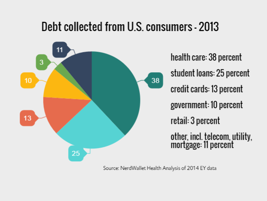 Debt collected from U.S. consumers - 2013