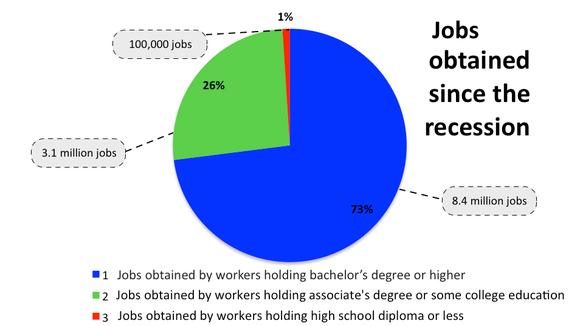 Job stats pie chart