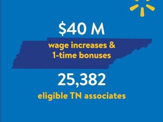 Walmart breaks down impact of higher wages, one-time bonuses, on its Tennessee employees.