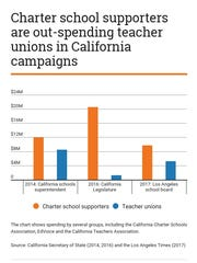 This chart shows spending by several groups in California campaigns.