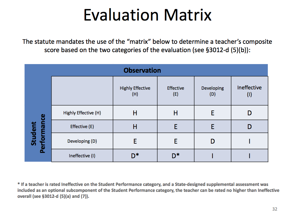 Employee Evaluation Systems, Performance Management - YouTube