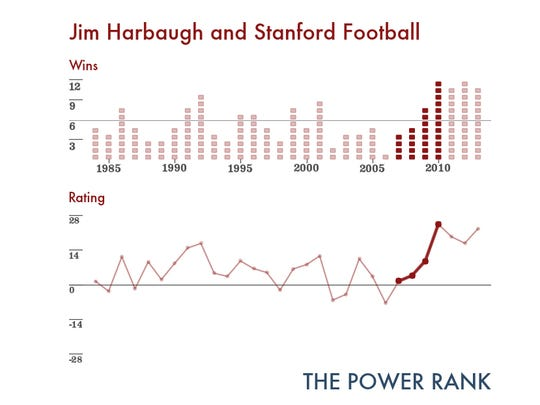 The Jim Harbaugh years at Stanford are highlighted in dark red.