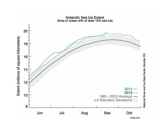 Antarctic ice reaches record high, but Arctic below average