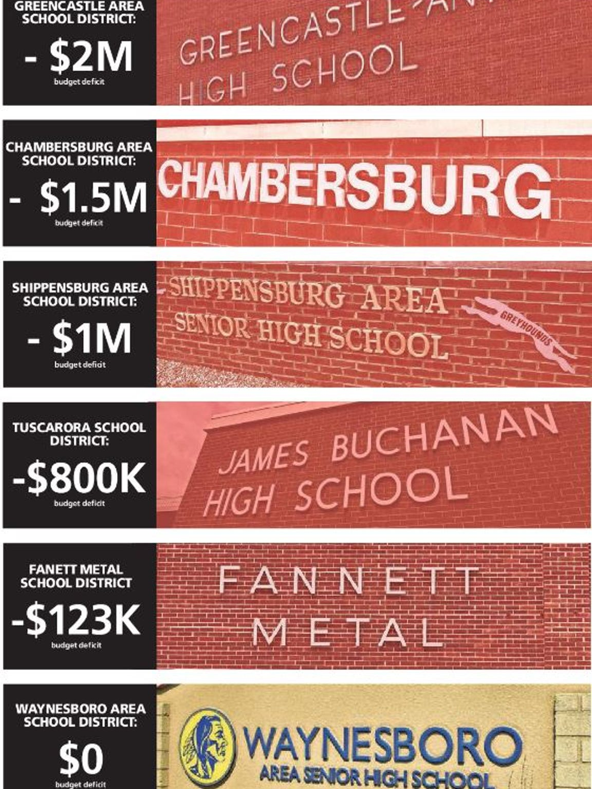 This graphic shows how far in the red local school