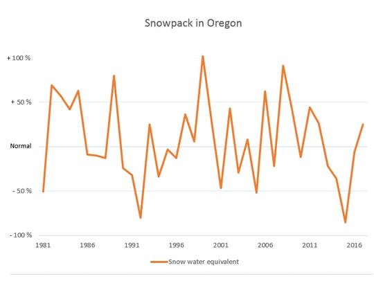 Snowpack in Oregon as measured on April 4.