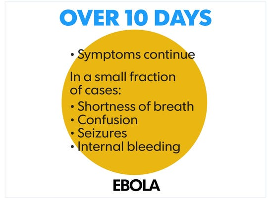 Ebola can cause kidney failure, liver failure and respiratory
