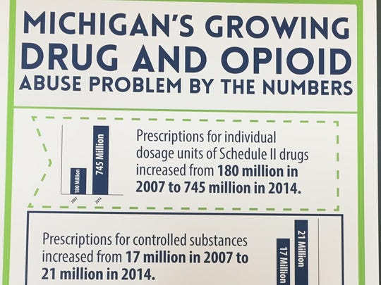 Statistics about Michigan's growing drug and opioid abuse problem presented during a news conference June 23, 2016, in Clinton Township.