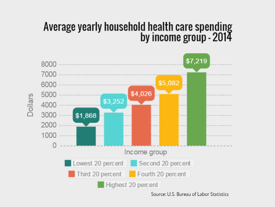 Average yearly household health care spending by income